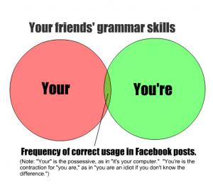 Одна из типичных ошибок: you're (your)