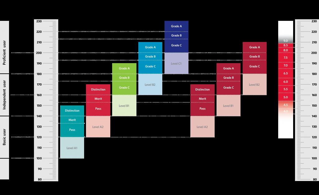 Сравнительная шкала кембриджских экзаменов по английскому языку