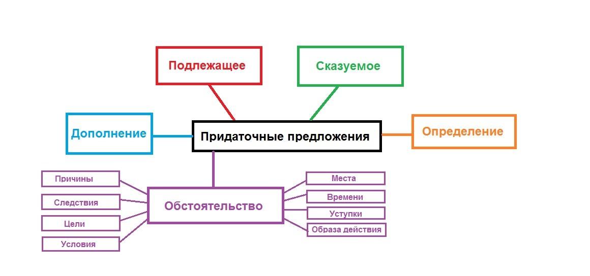 Классификация предаточных предложений