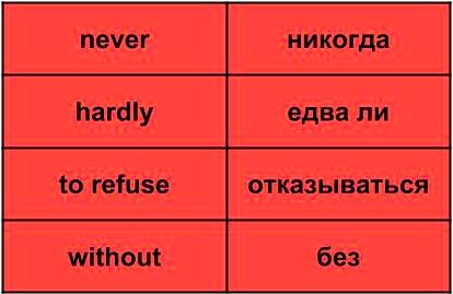 Слова, использующиеся для отрицания