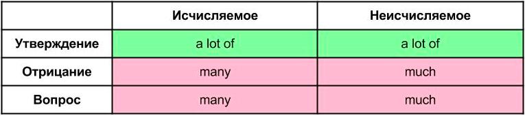 Употребление слов a lot of, many, much