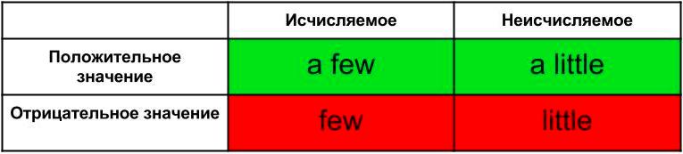 Употребление слов few и little