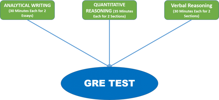 gre analysis essay Best executive resume writing service 2013 gre essay questions essays writing services good thesis statement example one of which is an argument analysis essay.