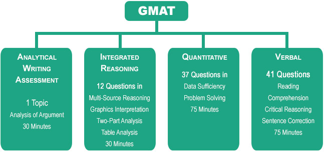 analytical writing assessment gmat examples Learn more about how to prepare for the analytical writing assessment on the gmat exam.